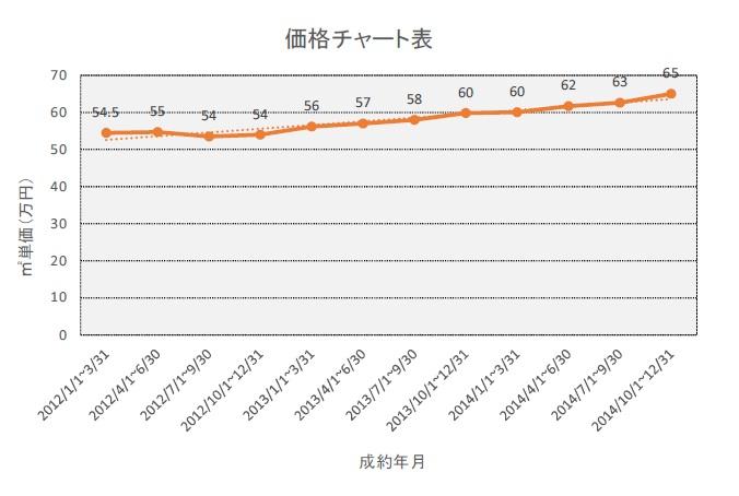 東日本不動産流通機構のマーケットレポートに基づく価格チャート表