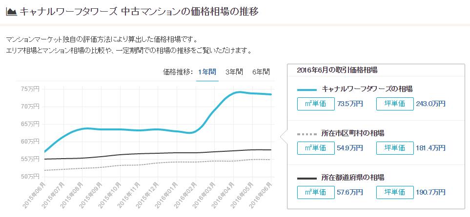キャナルワーフタワーズ_相場