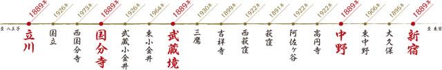 国分寺駅の歴史