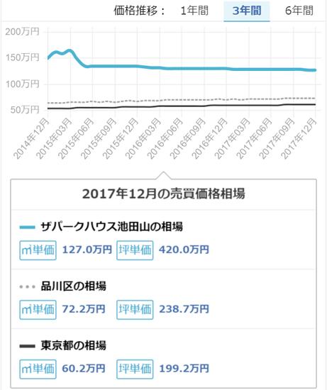 ロイヤルシーズン池田山|中古・売却・査定・賃貸