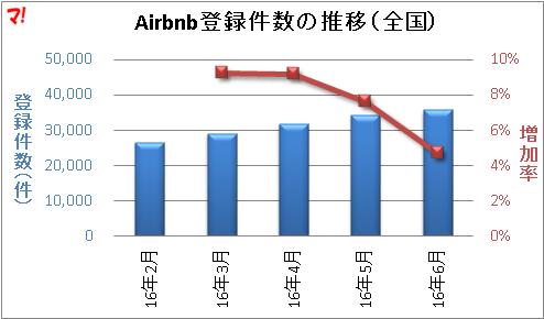 airbnb市場の推移