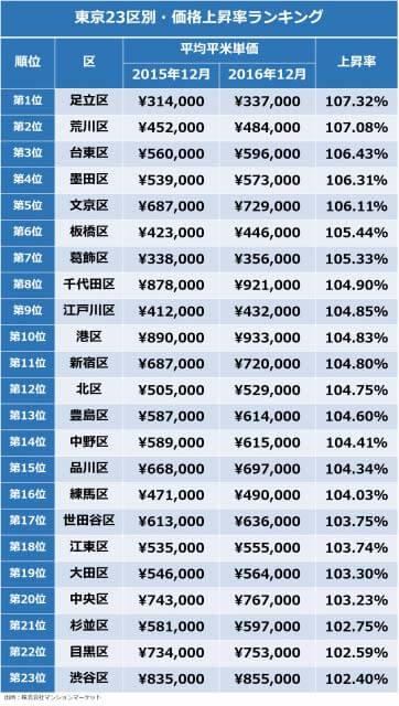 東京23区別・価格上昇率ランキング