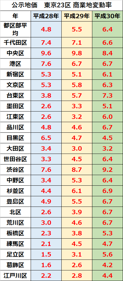 公示地価 23区 商業地変動率