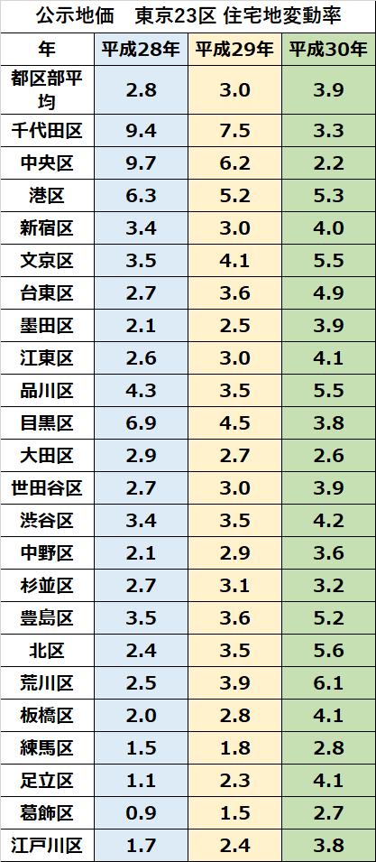 公示地価 23区 住宅地変動率