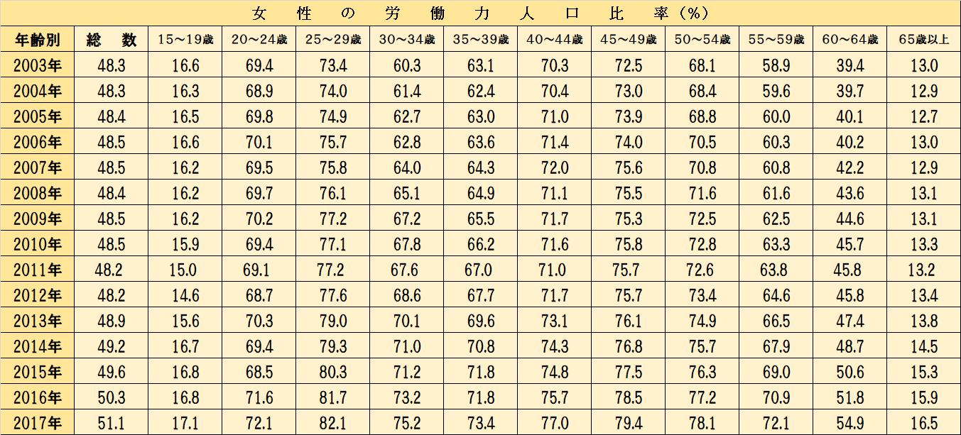 総務省統計局 平成29年 労働力調査年報