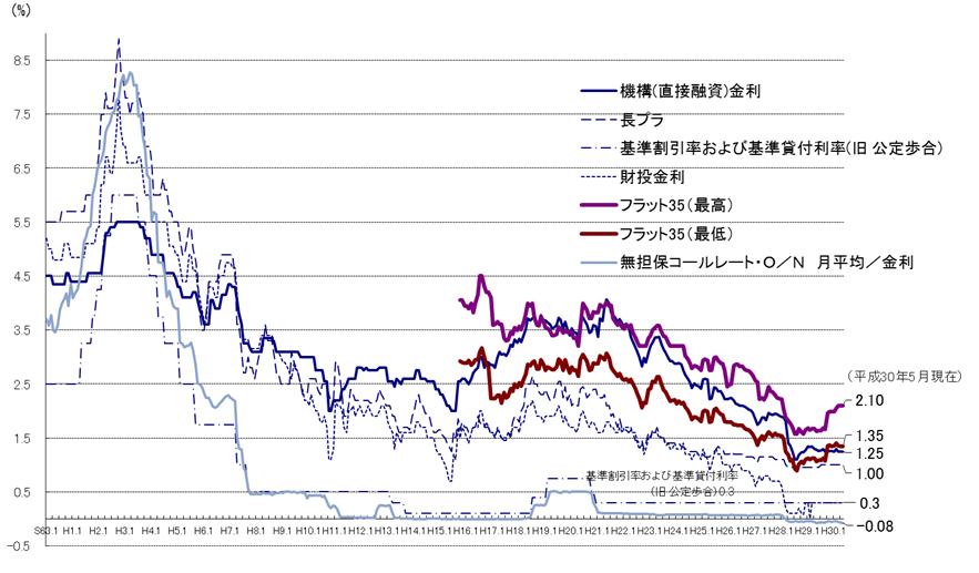 住宅ローン金利の推移 出典:国土交通省 平成29年度 住宅経済関連データ