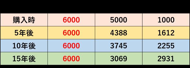 圏域別変動率(平成30年地価公示)