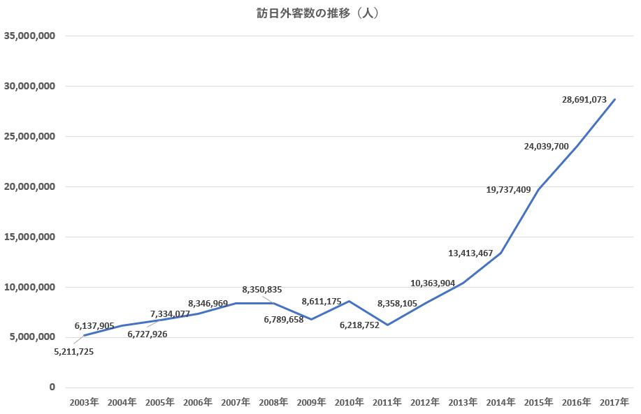 訪日外客数の推移(日本政府観光局 (JNTO) 発表統計より作成)