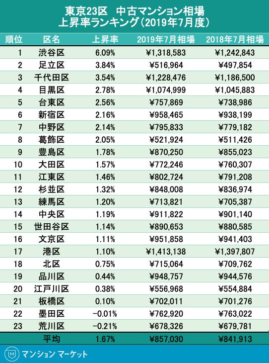23区中古マンション相場 上昇率ランキング(2019年7月度)